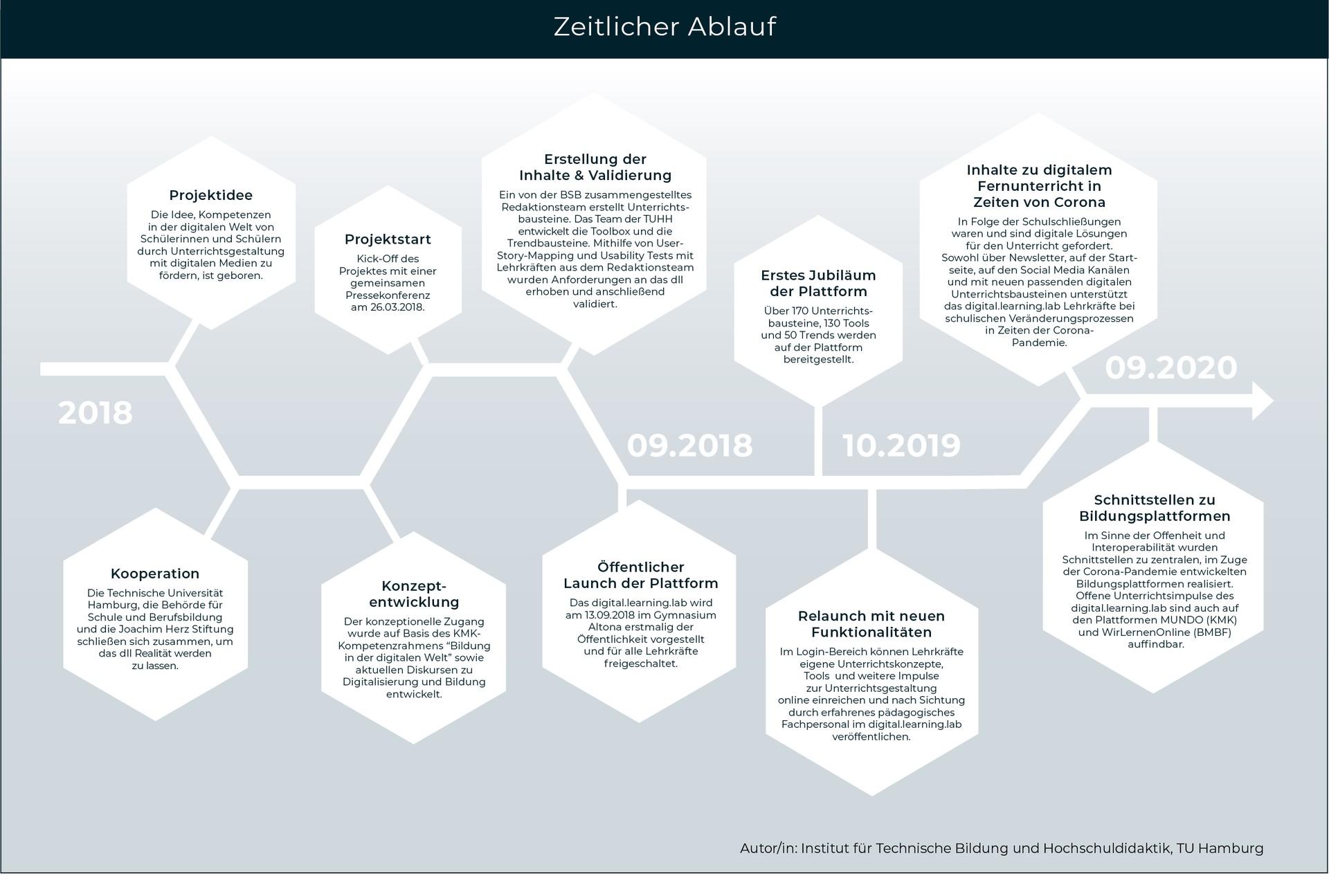 Timeline der dll Entwicklung